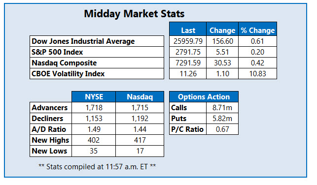 midday us stock market stats jan 16