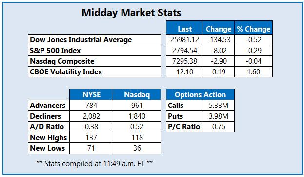 midday market stats january 18