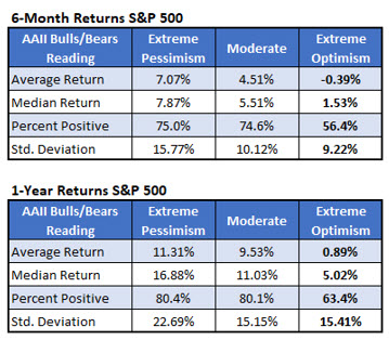 Chart 2 SPX Returns After Extreme AAII Readings