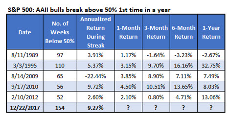 Chart 3 SPX after AAII bulls top 50