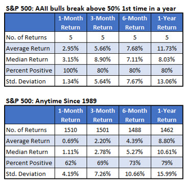 Chart 4 SPX after AAII bulls above 50