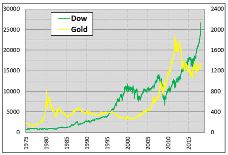 Dow gold chart 1