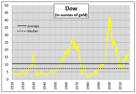 Dow Gold Chart 2