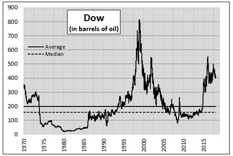 Dow Oil chart 4