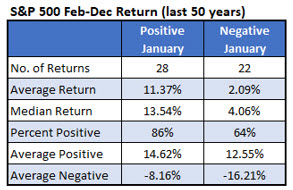 IotW Chart 1 SPX 500 FebDec Return