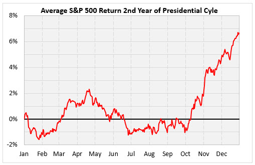 IotW Chart 3 2nd year presidential cycle chart