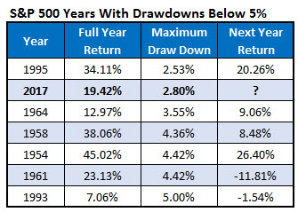 SPX Drawdowns Chart 1
