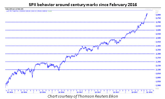 spx around century marks