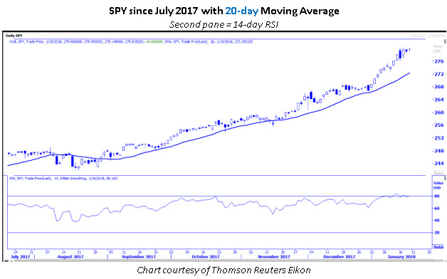 SPY chart with 20-day