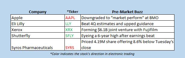 premarket stock movers jan 31
