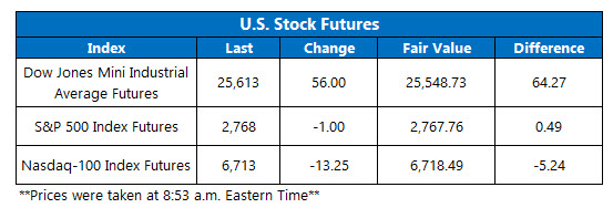 us stock index futures jan 12