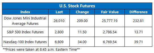 us stock index futures jan 16