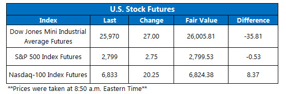 us stock futures jan 19