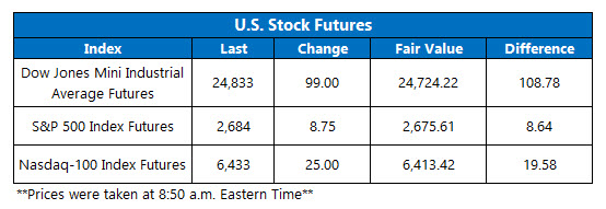 us stock index futures jan 2