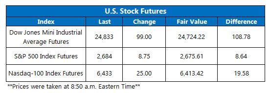 us stock index futures jan 2
