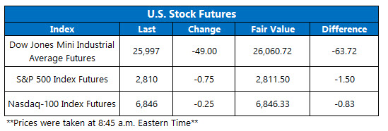 us stock index futures jan 22