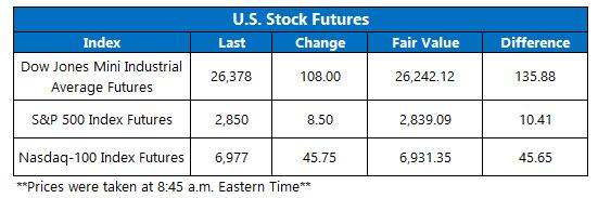 us stock futures jan 25