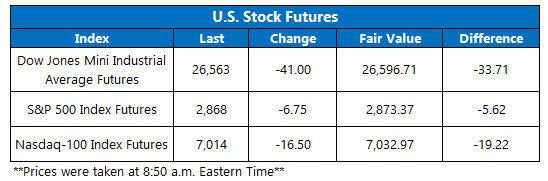us stock futures jan 29