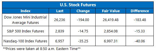 us stock futures jan 30