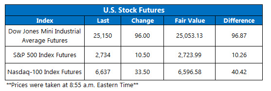 us stock index futures jan 5