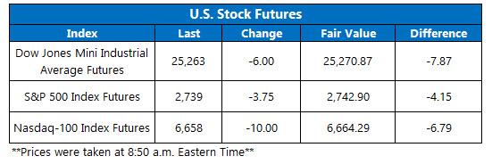 us stock index futures jan 8