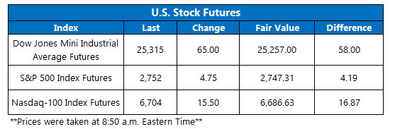 us stock index futures jan 9