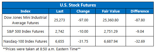 us stock index futures jan 10