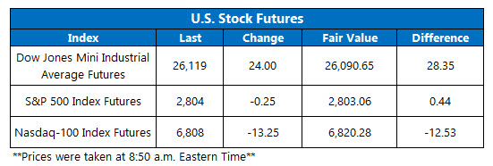 us stock futures jan 18