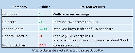 stock market news january 16