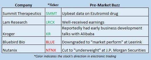 stock market news january 25