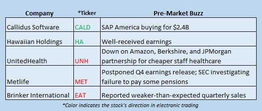 stock market news january 30