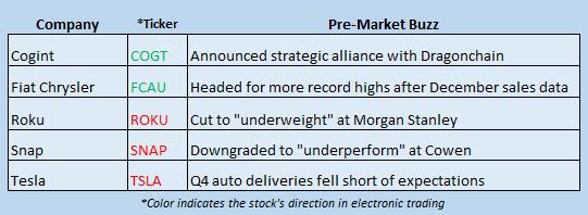 stock market news january 4