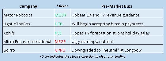 stock market news january 8