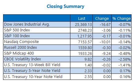 Closing Indexes Summary Jan 10