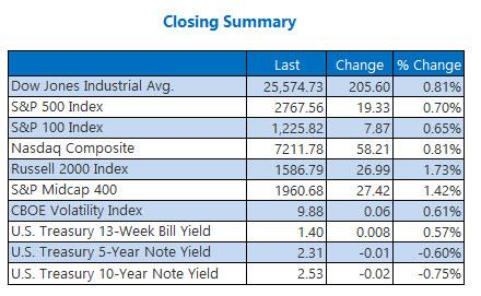 Closing Indexes Summary Jan 11