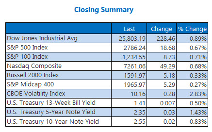 Closing Indexes Summary Jan 12