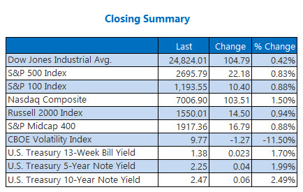 Closing Indexes Summary Jan 2