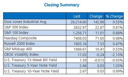 Closing Indexes Summary Jan 22
