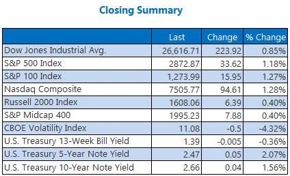 Closing Indexes Summary Jan 26