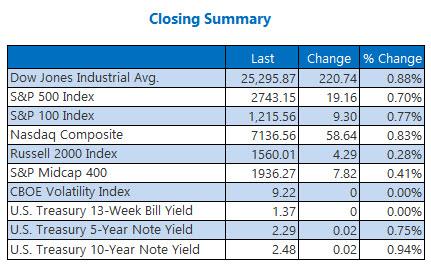 Closing Indexes Summary Jan 5