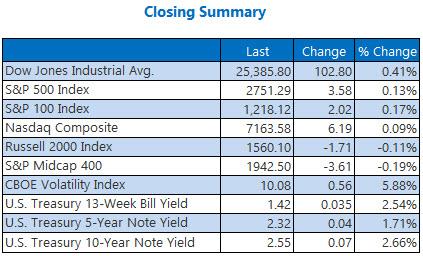 Closing Indexes Summary Jan 9