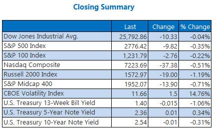 closing indexes summary january 16