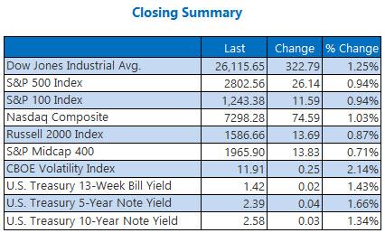 closing indexes summary january 17