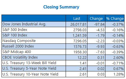 closing indexes summary january 18