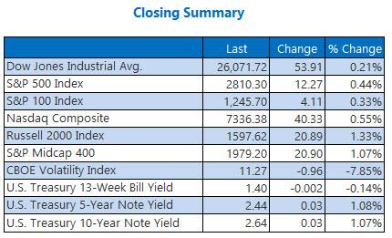 closing indexes summary january 19