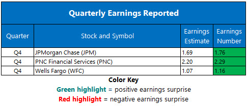 Corporate Earnings Jan 12