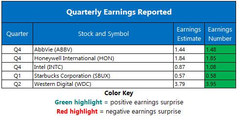 Corporate Earnings Jan 26