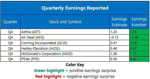 Corporate Earnings Jan 30