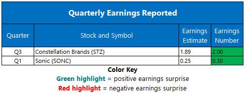 Corporate Earnings Jan 5
