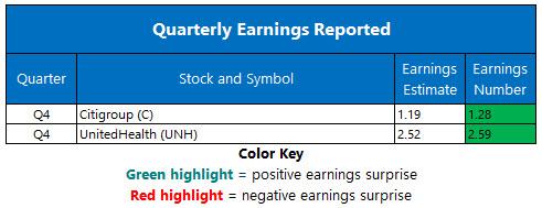 corporate earnings january 16